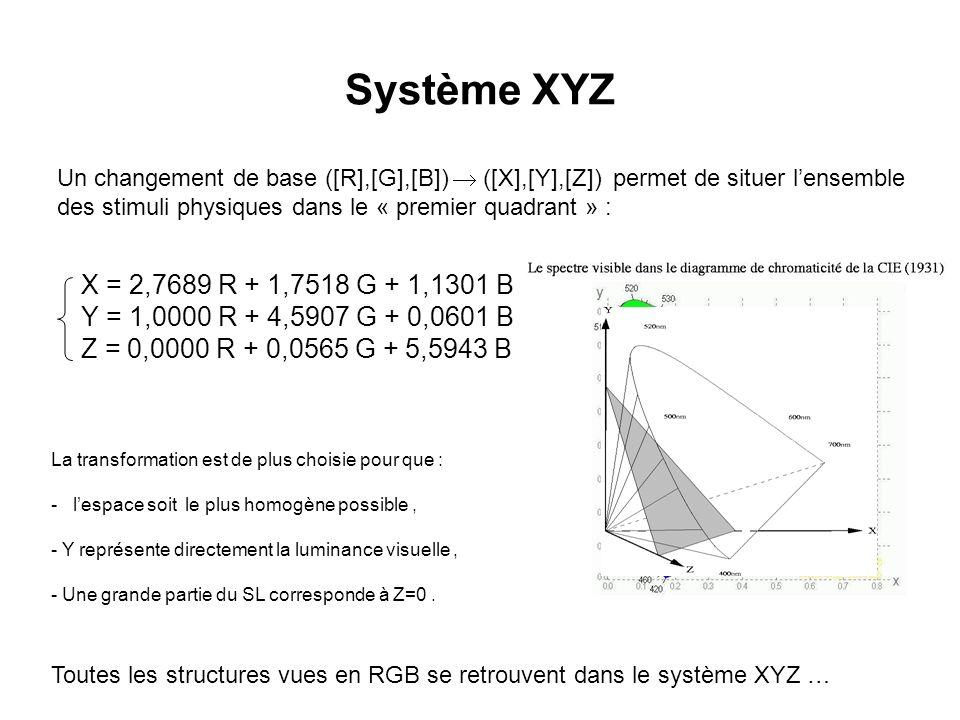 Système XYZ Un changement de base ([R],[G],[B])  ([X],[Y],[Z]) permet de situer l'ensemble des stimuli physiques dans le « premier quadrant » :